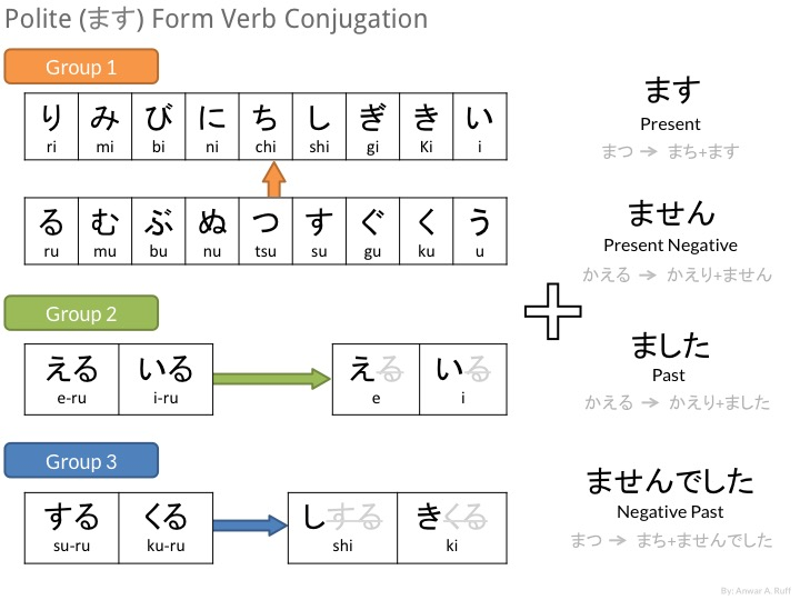 Polite Form Verb Conjugation