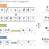 Polite form conjugation map
