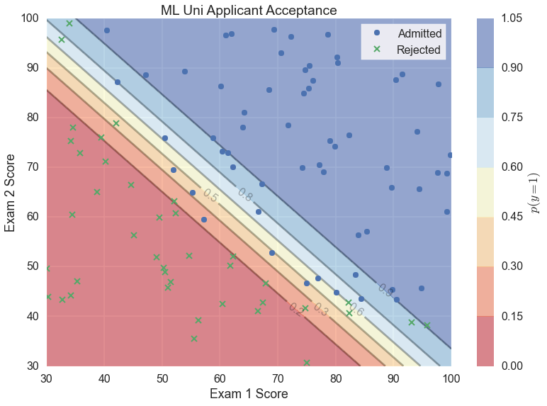 Scikit-learn logistic regression predict contour plot