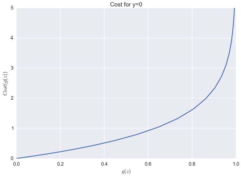 Cost plot for y=0