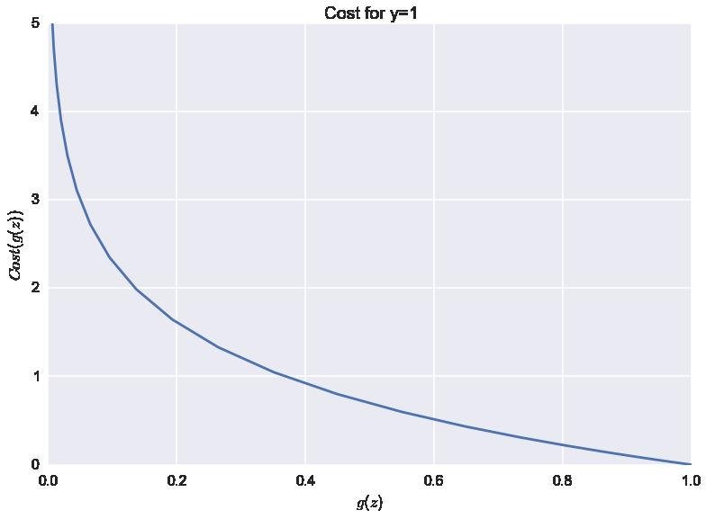 Cost Plot y=1