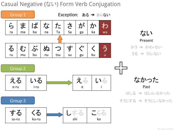 Japanese: Casual Negative