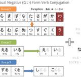 Casual Negative Verb Conjugation